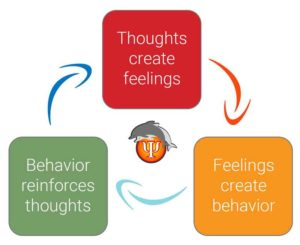 Cognitive Behavioral Therapy Benefits