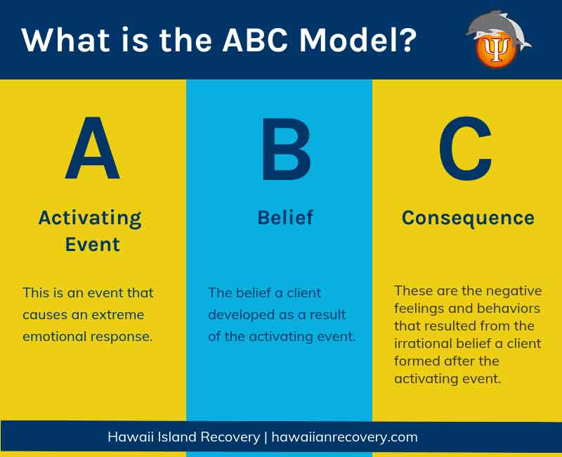 What is ABC model