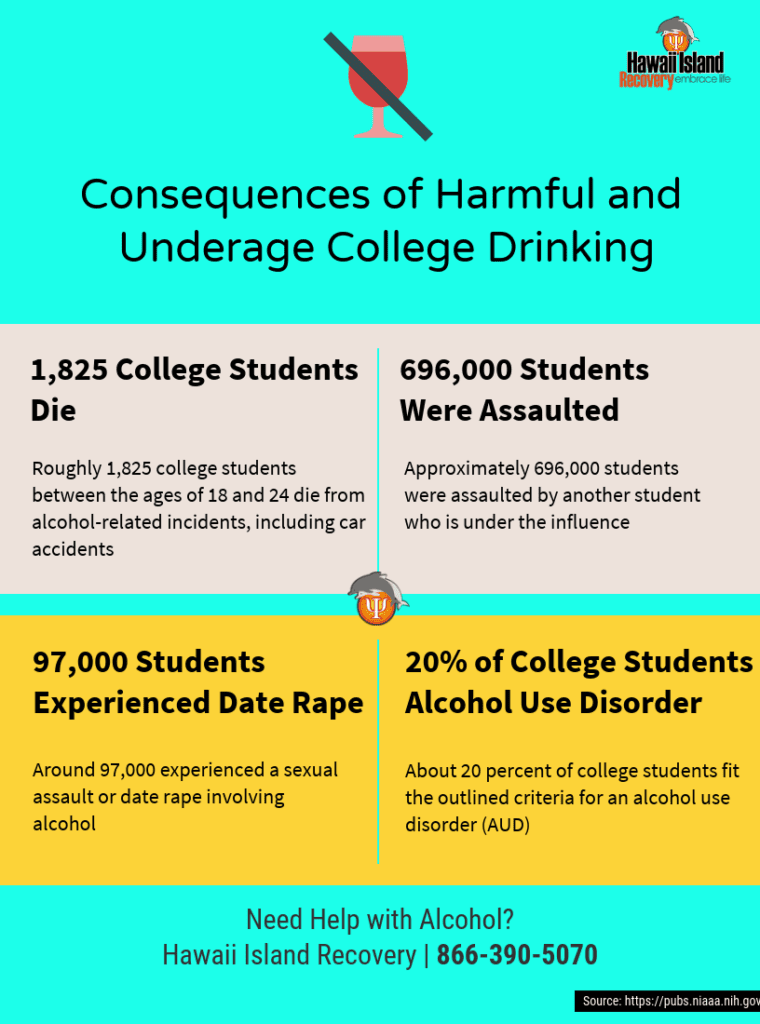 Consequences of harmful and underage college drinking
