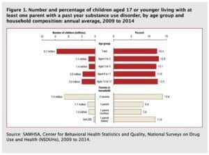 Statistic of children living with addict perents