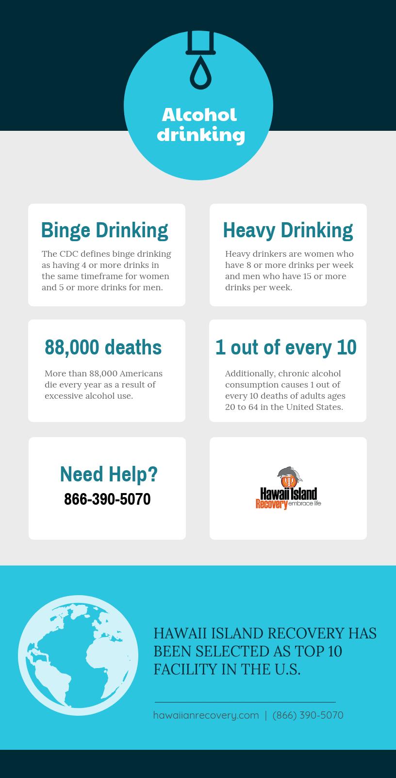 Binge or Heavy Drinker?