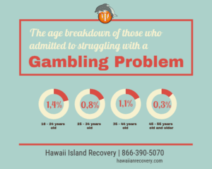 Gambling problem statistic