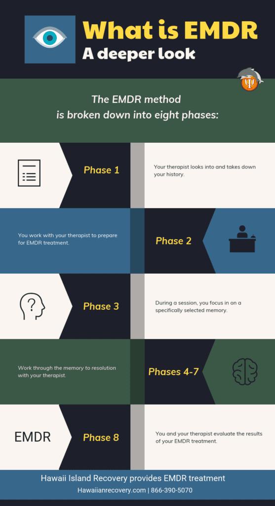 EMDR Method   Infographic