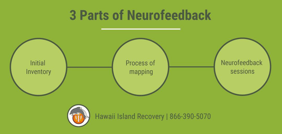 3 parts on neurofeedback