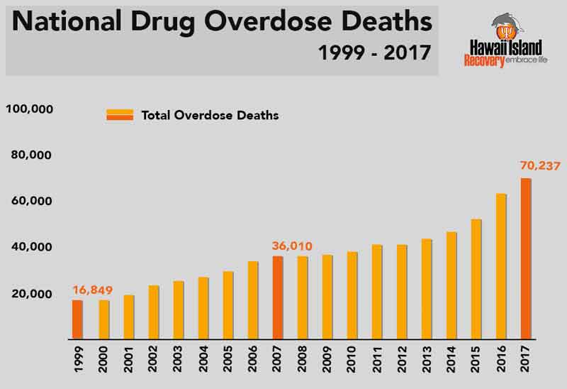 National drug overdose deaths