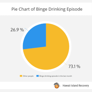 Pie Chart of binge drinking episode