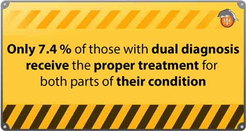 Statistic of proper treatment for dual diagnosis