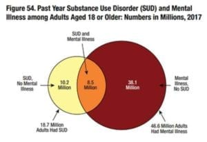 Mental health disorder statistic