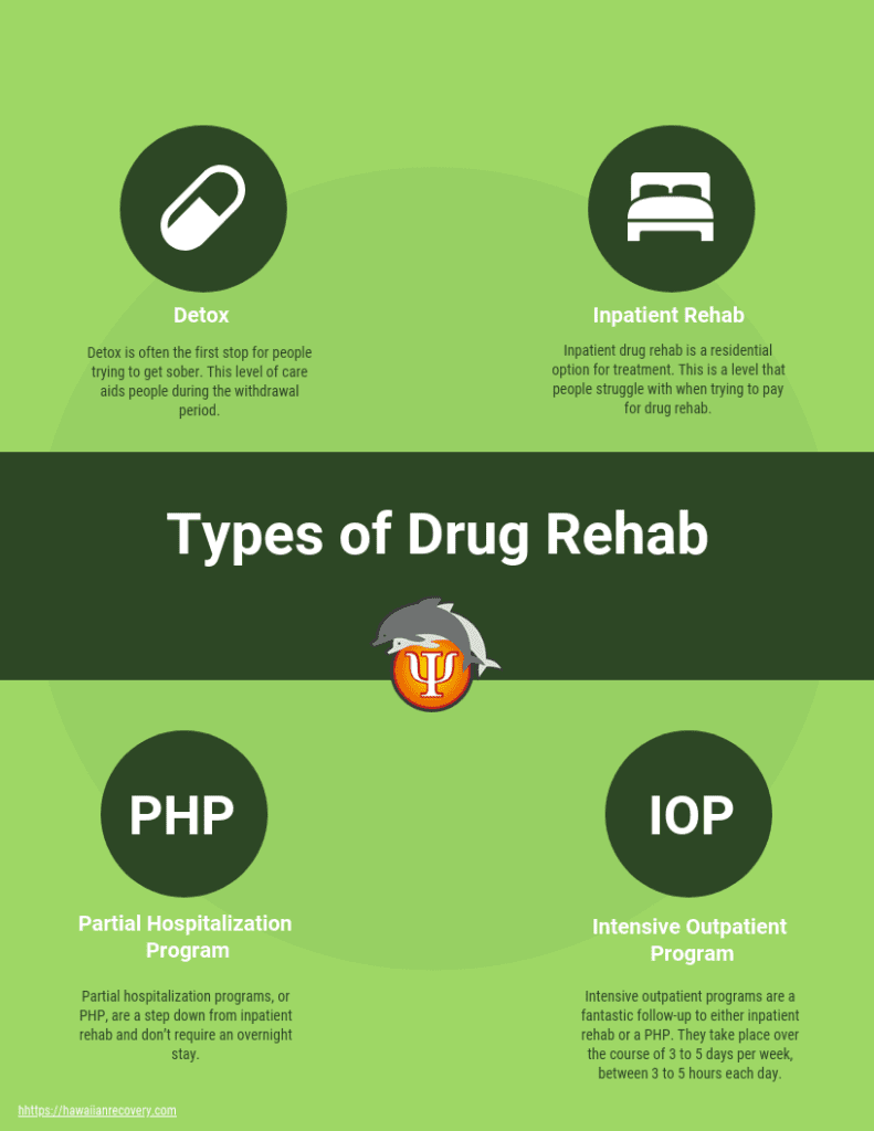 Types of drug rehab