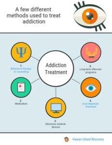 Methods of addiction treatment
