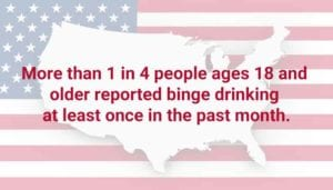 Statistic of binge drinking