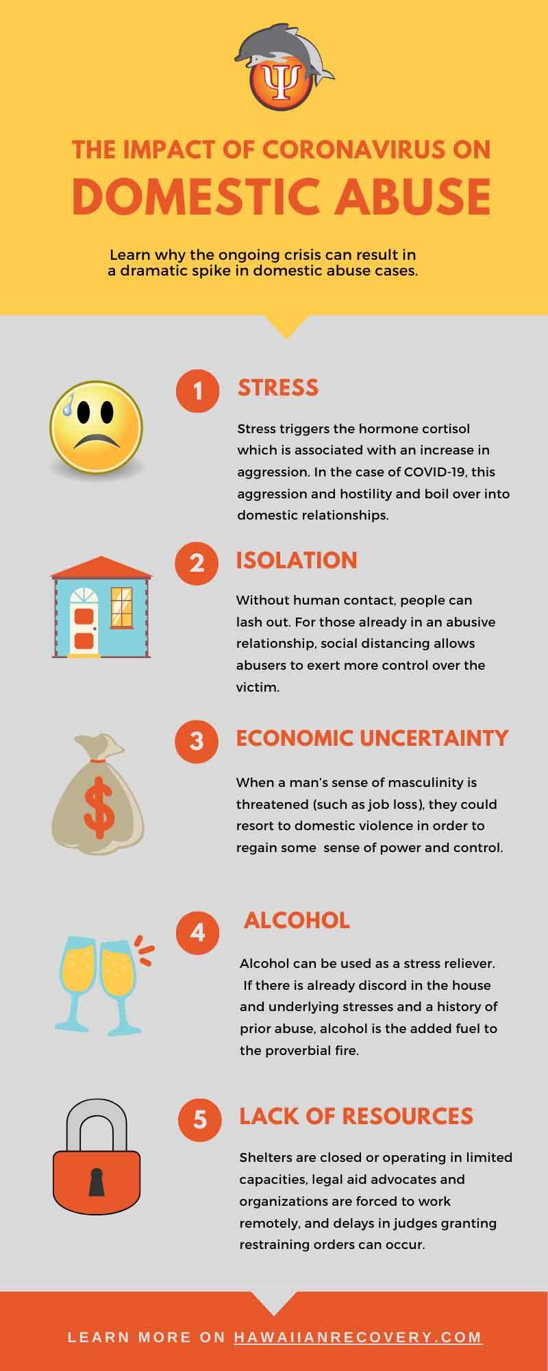 The impact of coronavirus on domestic abuse