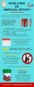 How long is medical detox | Infographic